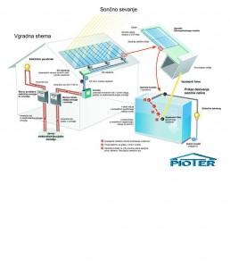 Shema delovanja sončne elektrarne